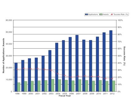 NIH grant success rate